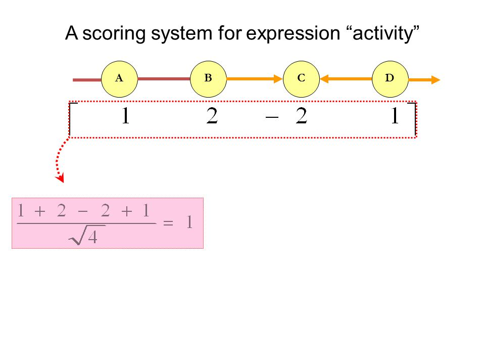 A scoring system for expression activity ABCD