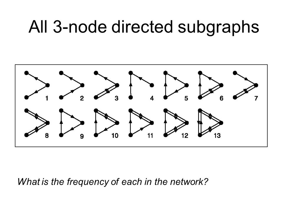 All 3-node directed subgraphs What is the frequency of each in the network
