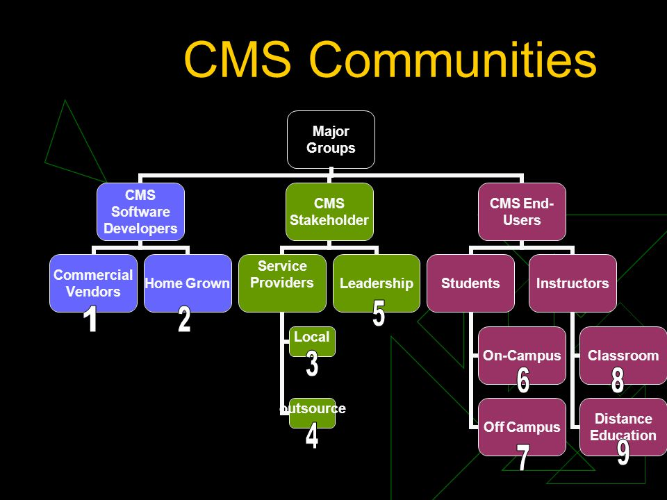 CMS Communities Major Groups CMS Software Developers Commercial Vendors Home Grown CMS Stakeholder Service Providers Local outsource Leadership CMS End- Users Students On-Campus Off Campus Instructors Classroom Distance Education