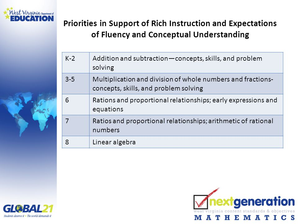 Priorities in Support of Rich Instruction and Expectations of Fluency and Conceptual Understanding K-2Addition and subtraction—concepts, skills, and problem solving 3-5Multiplication and division of whole numbers and fractions- concepts, skills, and problem solving 6Rations and proportional relationships; early expressions and equations 7Ratios and proportional relationships; arithmetic of rational numbers 8Linear algebra