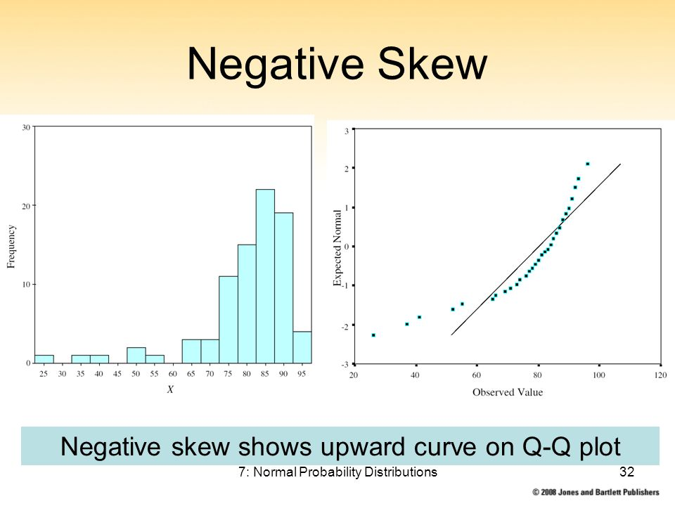 7: Normal Probability Distributions32 Negative Skew Negative skew shows upward curve on Q-Q plot