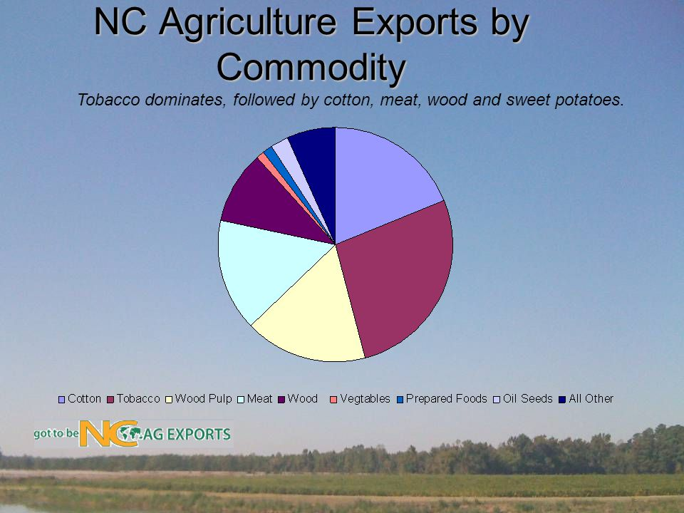 NC Agriculture Exports by Commodity Tobacco dominates, followed by cotton, meat, wood and sweet potatoes.
