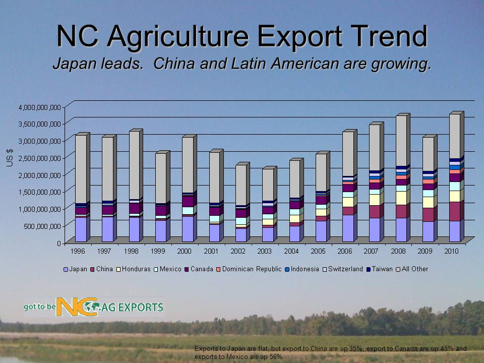 NC Agriculture Export Trend Japan leads. China and Latin American are growing.