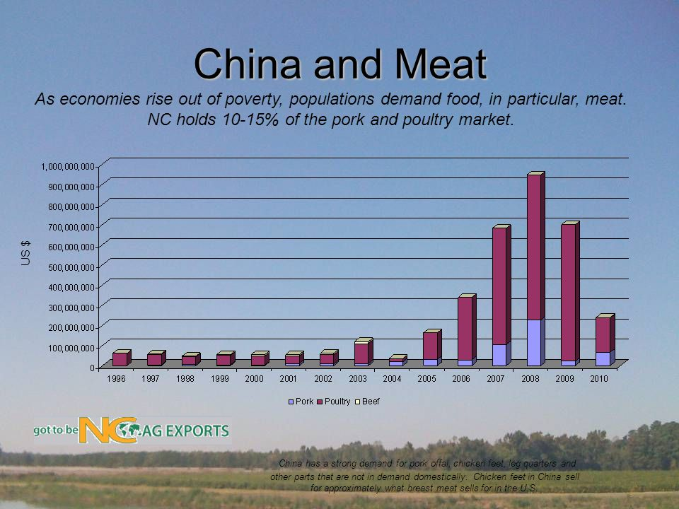China and Meat As economies rise out of poverty, populations demand food, in particular, meat.