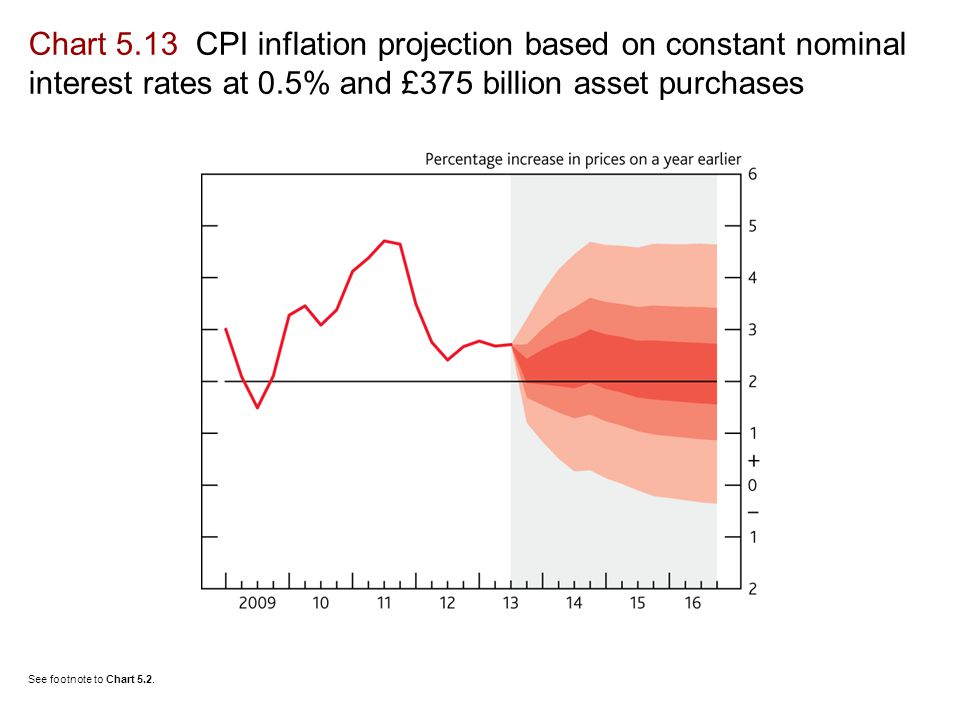 Chart 5.13 CPI inflation projection based on constant nominal interest rates at 0.5% and £375 billion asset purchases See footnote to Chart 5.2.