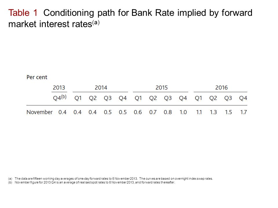 Table 1 Conditioning path for Bank Rate implied by forward market interest rates (a) (a)The data are fifteen working day averages of one-day forward rates to 6 November 2013.