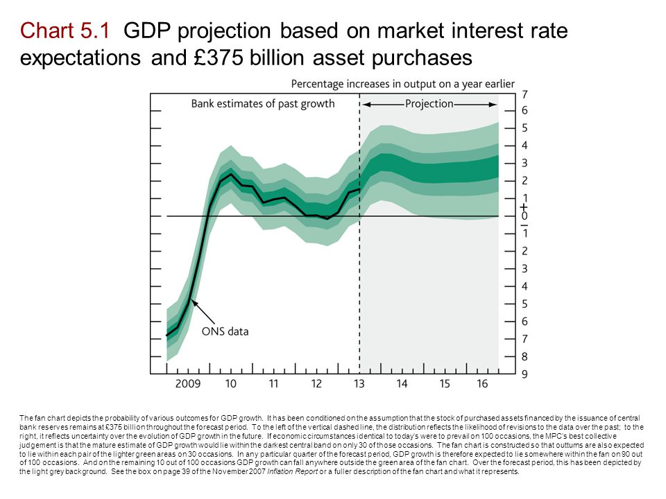 Chart 5.1 GDP projection based on market interest rate expectations and £375 billion asset purchases The fan chart depicts the probability of various outcomes for GDP growth.
