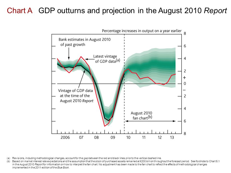 Chart A GDP outturns and projection in the August 2010 Report (a)Revisions, including methodological changes, account for the gap between the red and black lines prior to the vertical dashed line.