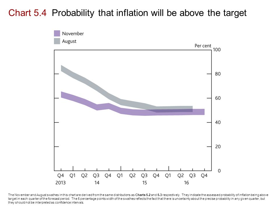Chart 5.4 Probability that inflation will be above the target The November and August swathes in this chart are derived from the same distributions as Charts 5.2 and 5.3 respectively.