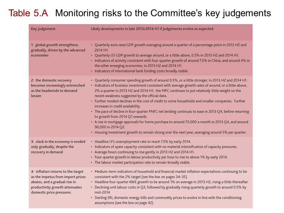 Table 5.A Monitoring risks to the Committee's key judgements