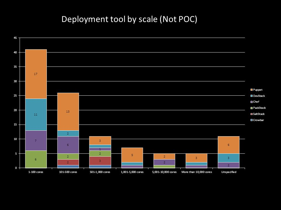 Deployment tool by scale (Not POC)