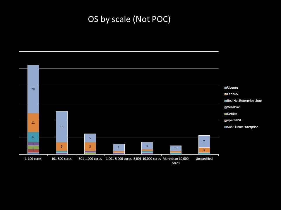 OS by scale (Not POC)