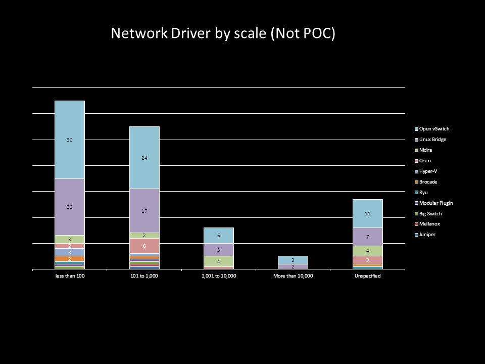 Network Driver by scale (Not POC)