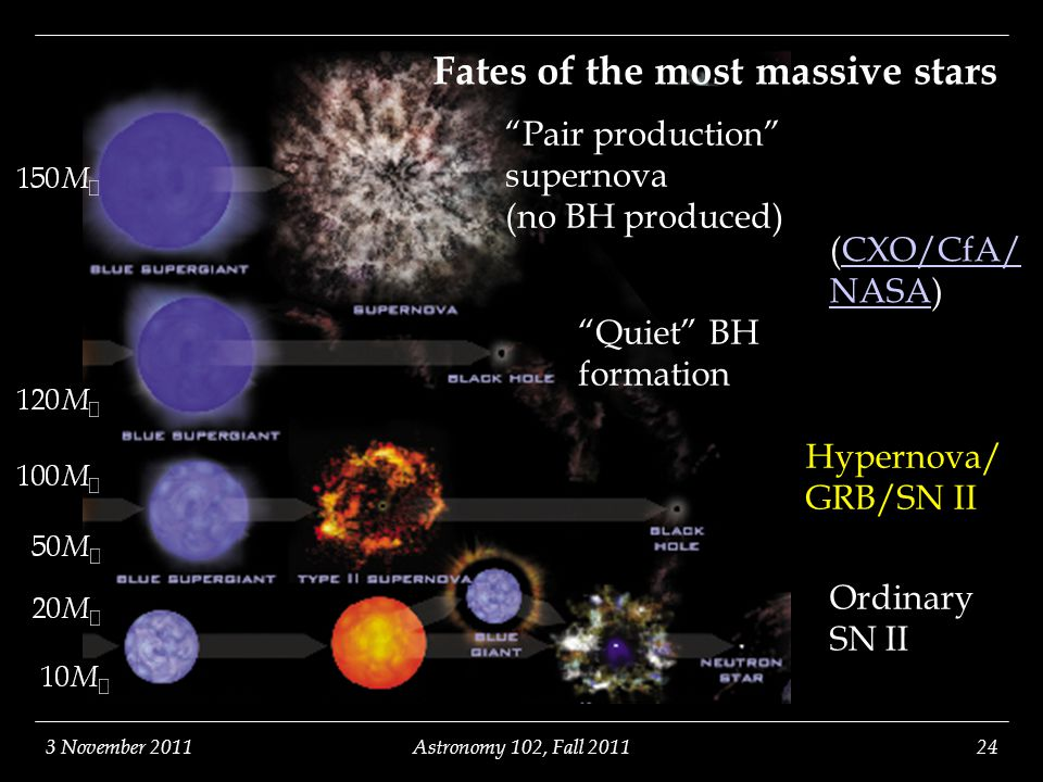3 November 2011Astronomy 102, Fall 201124 Fates of the most massive stars Ordinary SN II Hypernova/ GRB/SN II Pair production supernova (no BH produced) Quiet BH formation (CXO/CfA/ NASA)CXO/CfA/ NASA