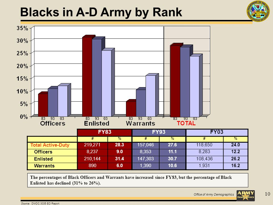 Office of Army Demographics 10 Blacks in A-D Army by Rank TOTAL FY83FY93FY03 #%#%#% Total Active-Duty 219,27128.3157,04627.6118,65024.0 Officers 8,2379.08,35311.18,28312.2 Enlisted 210,14431.4147,30330.7108,43626.2 Warrants 8906.01,39010.61,93116.2 Source: DMDC 3035 EO Report The percentages of Black Officers and Warrants have increased since FY83, but the percentage of Black Enlisted has declined (31% to 26%).