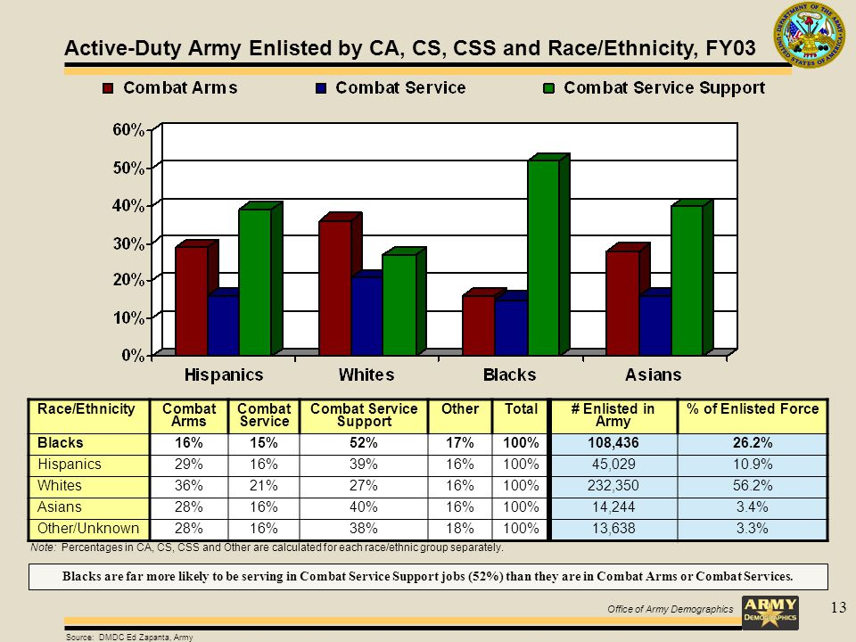 Office of Army Demographics 13 Source: DMDC Ed Zapanta, Army Active-Duty Army Enlisted by CA, CS, CSS and Race/Ethnicity, FY03 Race/Ethnicity Combat Arms Combat Service Combat Service Support OtherTotal # Enlisted in Army % of Enlisted Force Blacks16%15%52%17%100%108,43626.2% Hispanics29%16%39%16%100%45,02910.9% Whites36%21%27%16%100%232,35056.2% Asians28%16%40%16%100%14,2443.4% Other/Unknown28%16%38%18%100%13,6383.3% Note: Percentages in CA, CS, CSS and Other are calculated for each race/ethnic group separately.