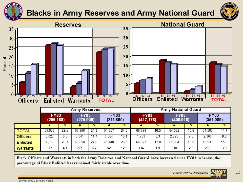15 National Guard TOTAL Reserves TOTAL Percent Blacks in Army Reserves and Army National Guard Army ReservesArmy National Guard FY83 (266,188) FY93 (275,900) FY03 (211,890) FY83 (417,178) FY93 (409,919) FY03 (351,089) #%#%#%#%#%#% TOTAL 59,97222.566,96624.351,85724.568,69416.564,02215.651,58514.7 Officers 3,0276.66,04111.76,06416.11,7335.32,7287.32,3668.0 Enlisted 56,76826.360,65027.645,44826.566,82717.861,08416.848,93315.6 Warrants 1774.12756.234512.91341.52102.32863.9 Source: DMDC 3035 EO Report 83 93 03 Black Officers and Warrants in both the Army Reserves and National Guard have increased since FY83; whereas, the percentage of Black Enlisted has remained fairly stable over time.
