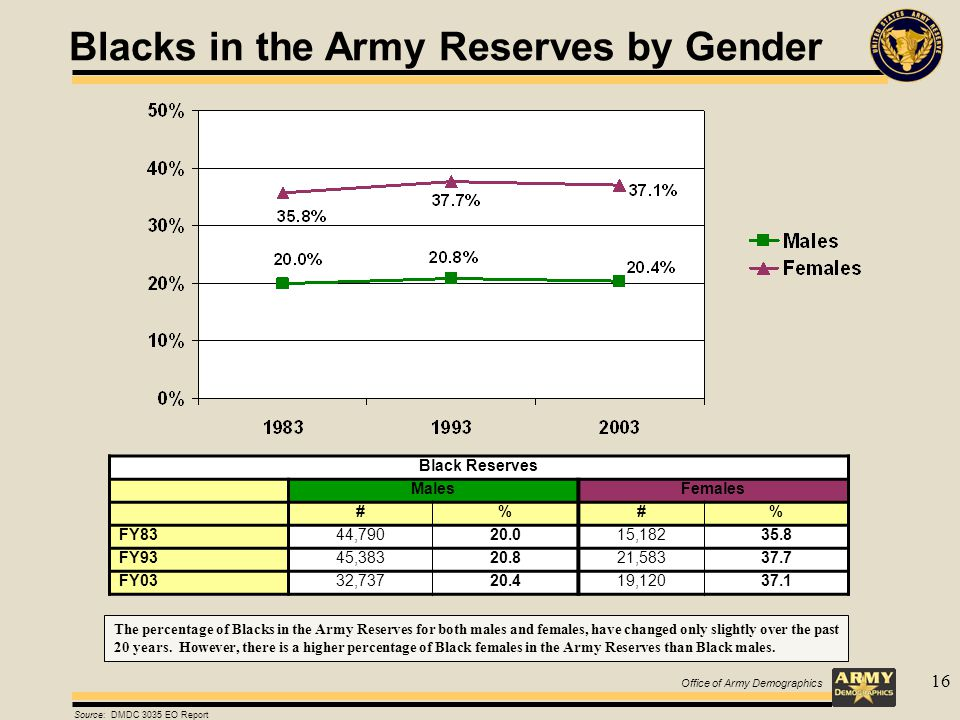 Office of Army Demographics 16 Blacks in the Army Reserves by Gender Black Reserves MalesFemales #%#% FY8344,79020.015,18235.8 FY9345,38320.821,58337.7 FY0332,73720.419,12037.1 Source: DMDC 3035 EO Report The percentage of Blacks in the Army Reserves for both males and females, have changed only slightly over the past 20 years.
