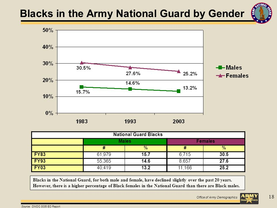 Office of Army Demographics 18 Blacks in the Army National Guard by Gender National Guard Blacks MalesFemales #%#% FY8361,97915.76,71530.5 FY9355,36514.68,65727.6 FY0340,41913.211,16625.2 Source: DMDC 3035 EO Report Blacks in the National Guard, for both male and female, have declined slightly over the past 20 years.