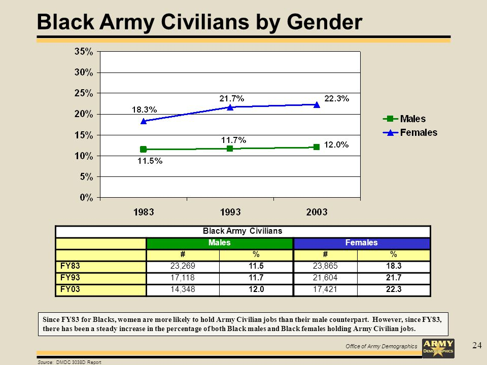 24 Black Army Civilians by Gender Source: DMDC 3038D Report Black Army Civilians MalesFemales #%#% FY8323,26911.523,86518.3 FY9317,11811.721,60421.7 FY0314,34812.017,42122.3 Since FY83 for Blacks, women are more likely to hold Army Civilian jobs than their male counterpart.