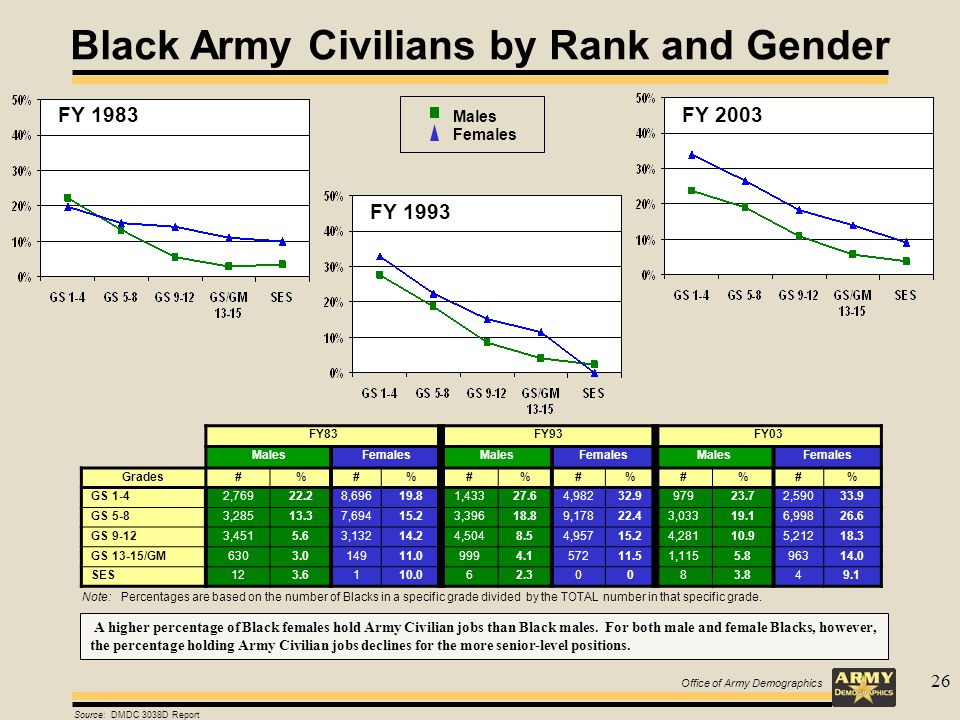 Office of Army Demographics 26 FY83FY93FY03 MalesFemalesMalesFemalesMalesFemales Grades#%#%#%#%#%#% GS 1-42,76922.28,69619.81,43327.64,98232.997923.72,59033.9 GS 5-83,28513.37,69415.23,39618.89,17822.43,03319.16,99826.6 GS 9-123,4515.63,13214.24,5048.54,95715.24,28110.95,21218.3 GS 13-15/GM6303.014911.09994.157211.51,1155.896314.0 SES123.6110.062.30083.849.1 FY 2003 Black Army Civilians by Rank and Gender FY 1993 FY 1983 Source: DMDC 3038D Report Note: Percentages are based on the number of Blacks in a specific grade divided by the TOTAL number in that specific grade.