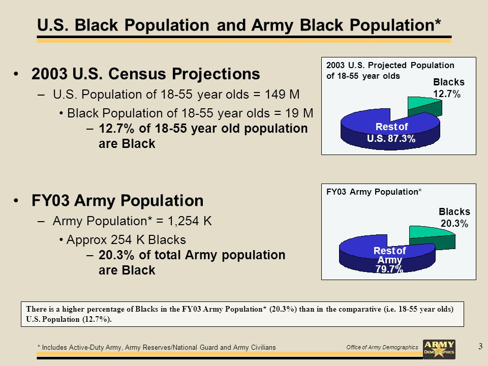Office of Army Demographics 3 U.S.