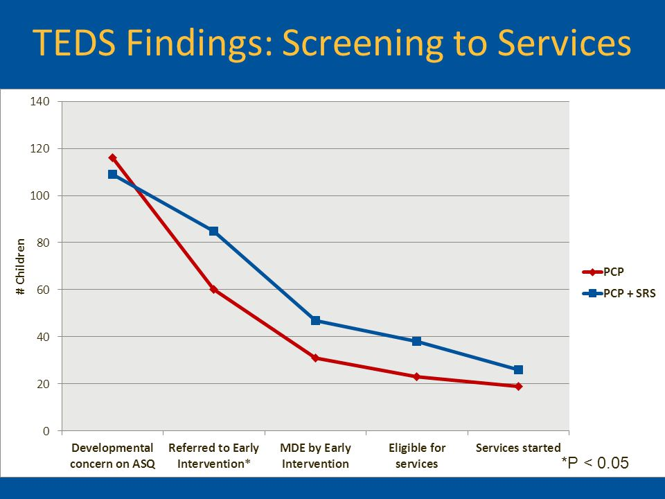 *P < 0.05 TEDS Findings: Screening to Services