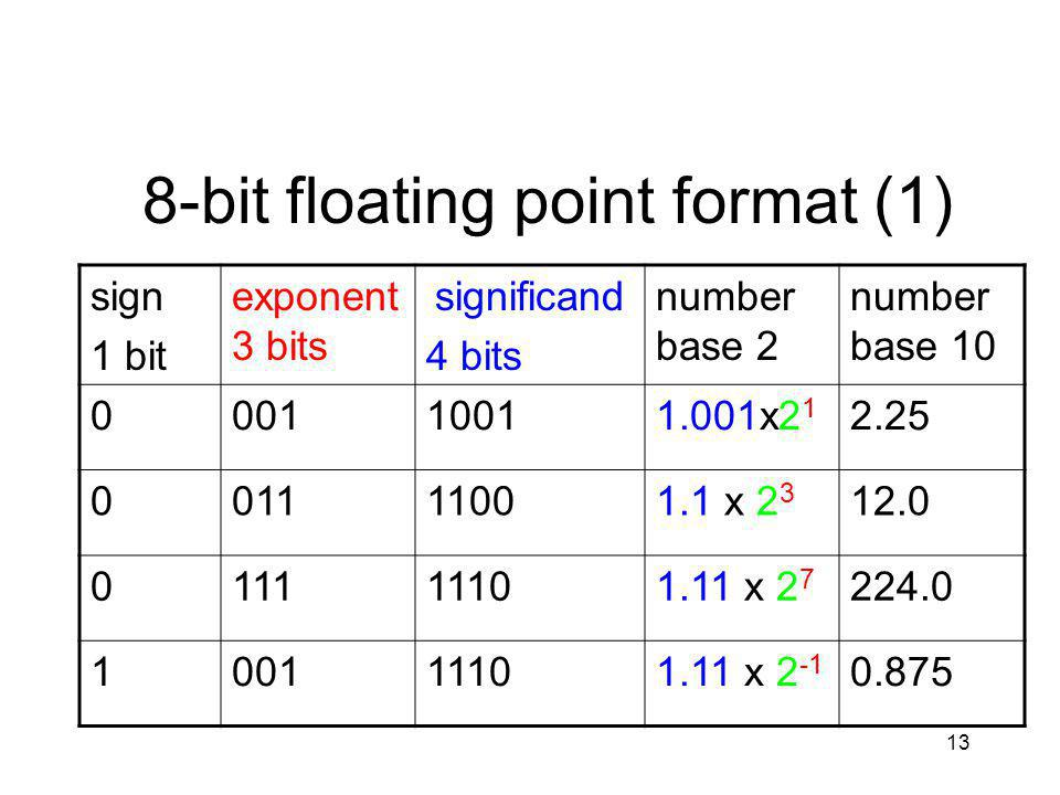 13 8-bit floating point format (1) sign 1 bit exponent 3 bits significand 4 bits number base 2 number base 10 000110011.001x2 1 2.25 001111001.1 x 2 3 12.0 011111101.11 x 2 7 224.0 100111101.11 x 2 -1 0.875