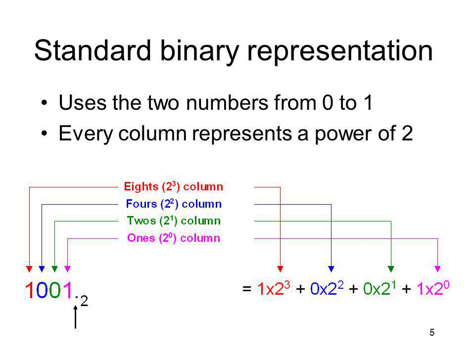 5 Standard binary representation Uses the two numbers from 0 to 1 Every column represents a power of 2