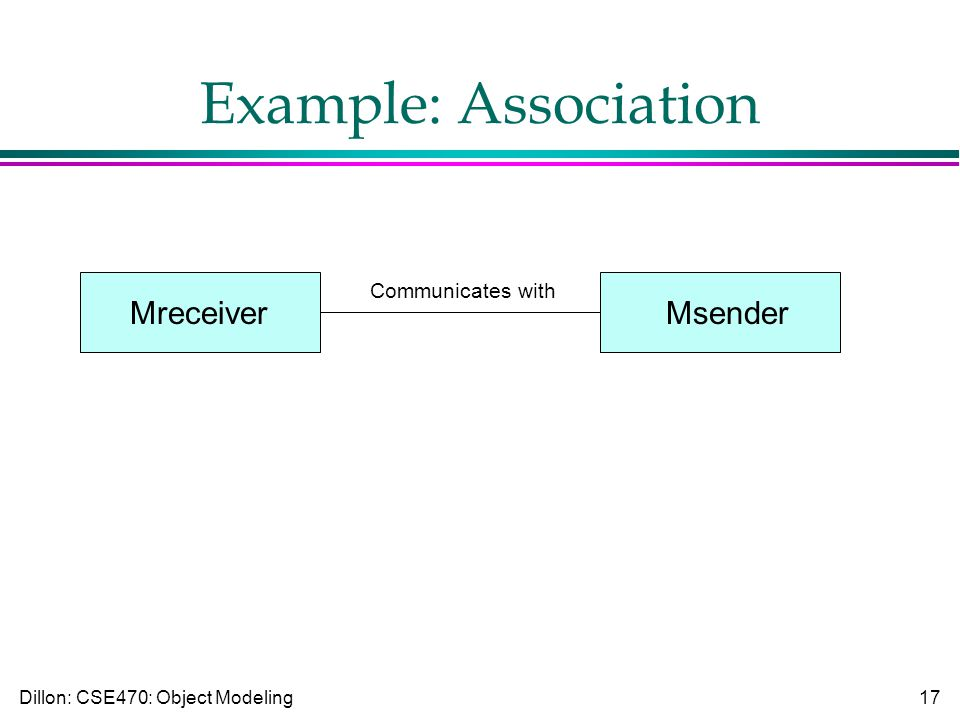 Dillon: CSE470: Object Modeling17 Example: Association MreceiverMsender Communicates with
