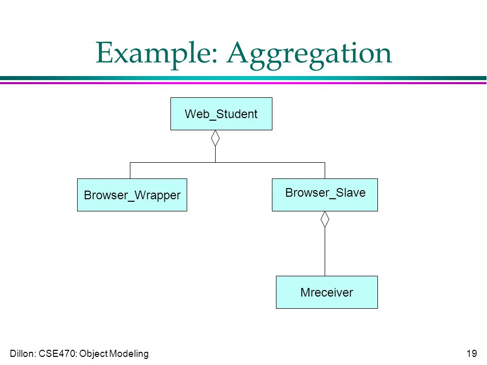 Dillon: CSE470: Object Modeling19 Example: Aggregation Web_Student Browser_Slave Browser_Wrapper Mreceiver