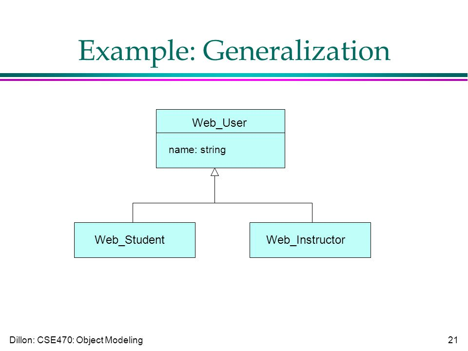 Dillon: CSE470: Object Modeling21 Example: Generalization Web_User name: string Web_StudentWeb_Instructor