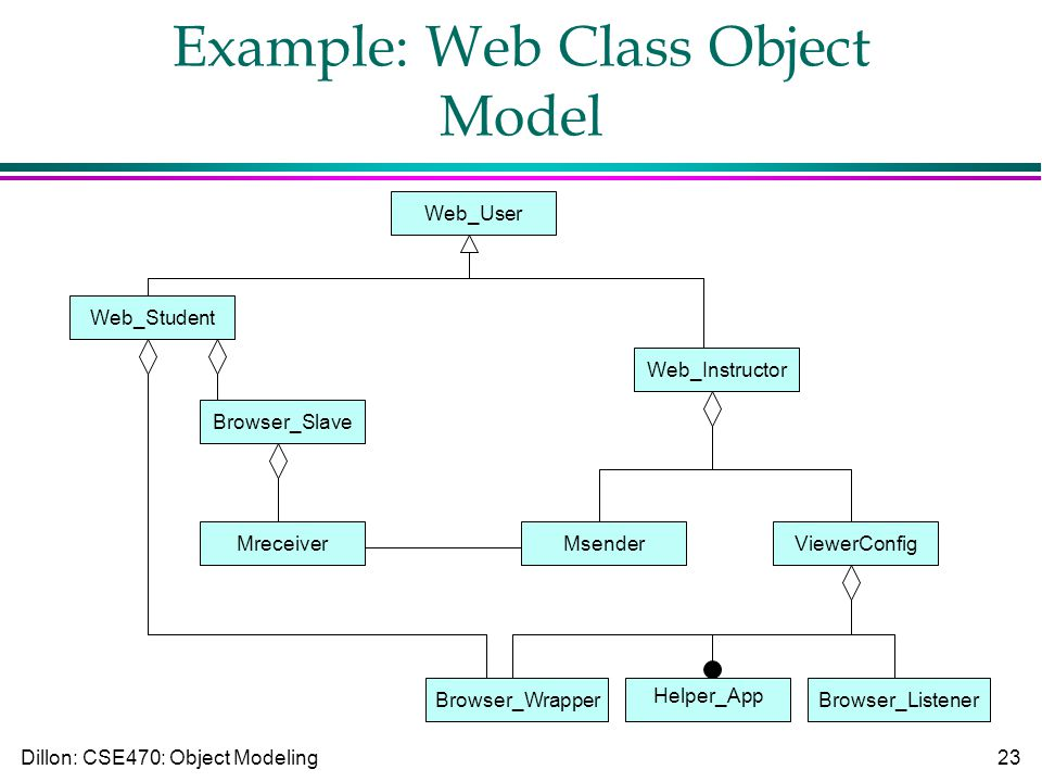 Dillon: CSE470: Object Modeling23 Example: Web Class Object Model Browser_WrapperBrowser_Listener Helper_App MsenderViewerConfig Web_Instructor Mreceiver Browser_Slave Web_Student Web_User