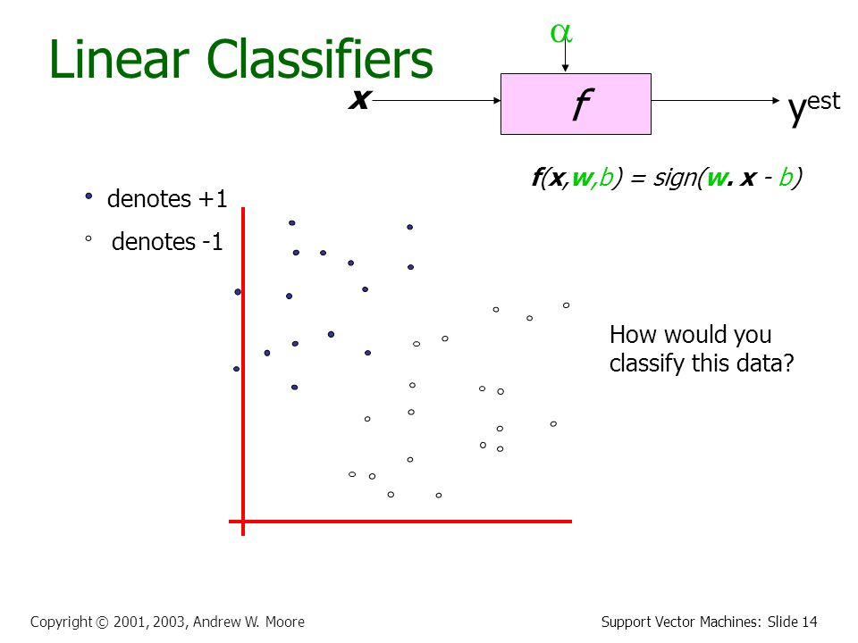 Support Vector Machines: Slide 14 Copyright © 2001, 2003, Andrew W.