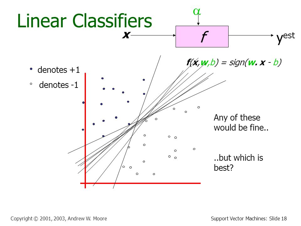 Support Vector Machines: Slide 18 Copyright © 2001, 2003, Andrew W.