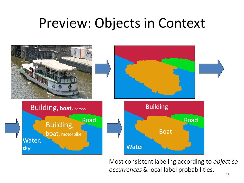 48 Preview: Objects in Context Building, boat, motorbike Building, boat, person Water, sky Road Most consistent labeling according to object co- occurrences & local label probabilities.