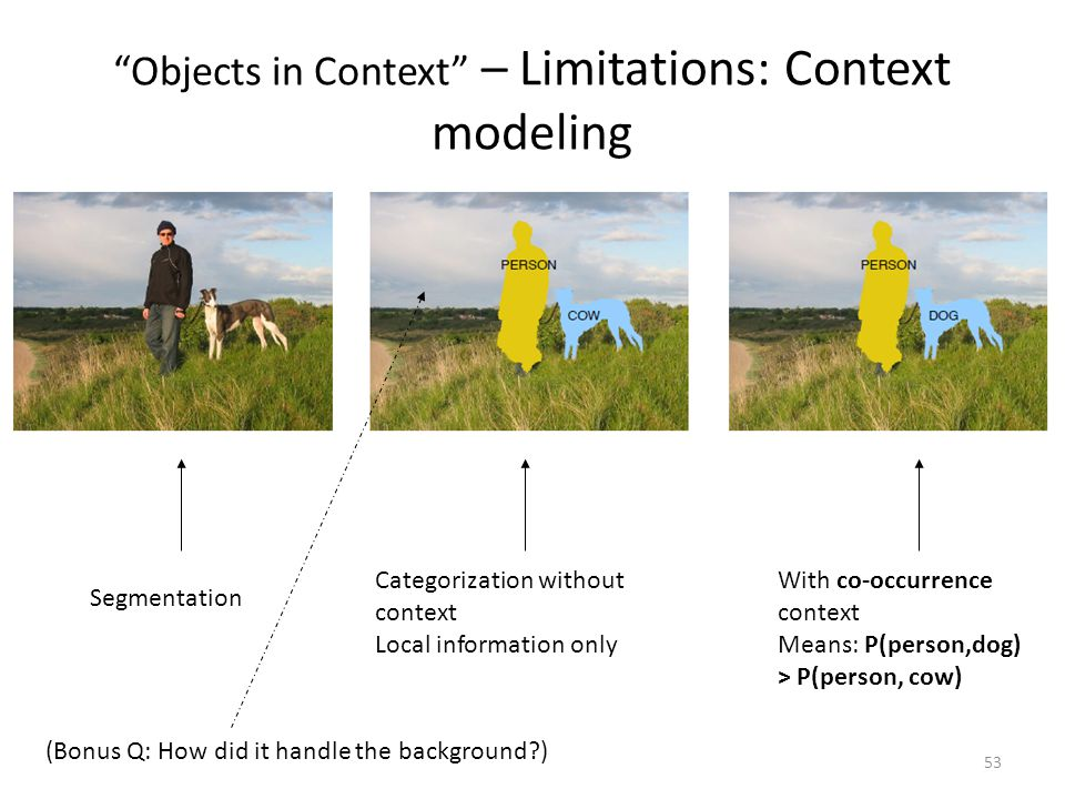 53 Objects in Context – Limitations: Context modeling Segmentation Categorization without context Local information only With co-occurrence context Means: P(person,dog) > P(person, cow) (Bonus Q: How did it handle the background )