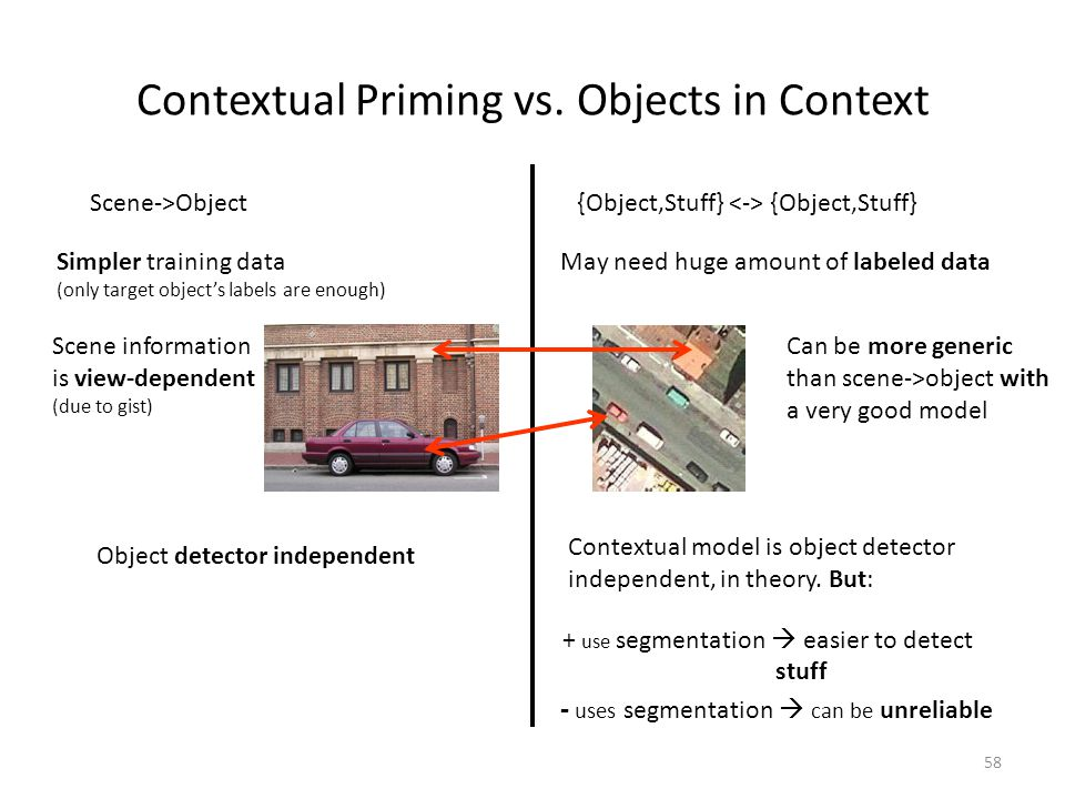58 Contextual Priming vs.
