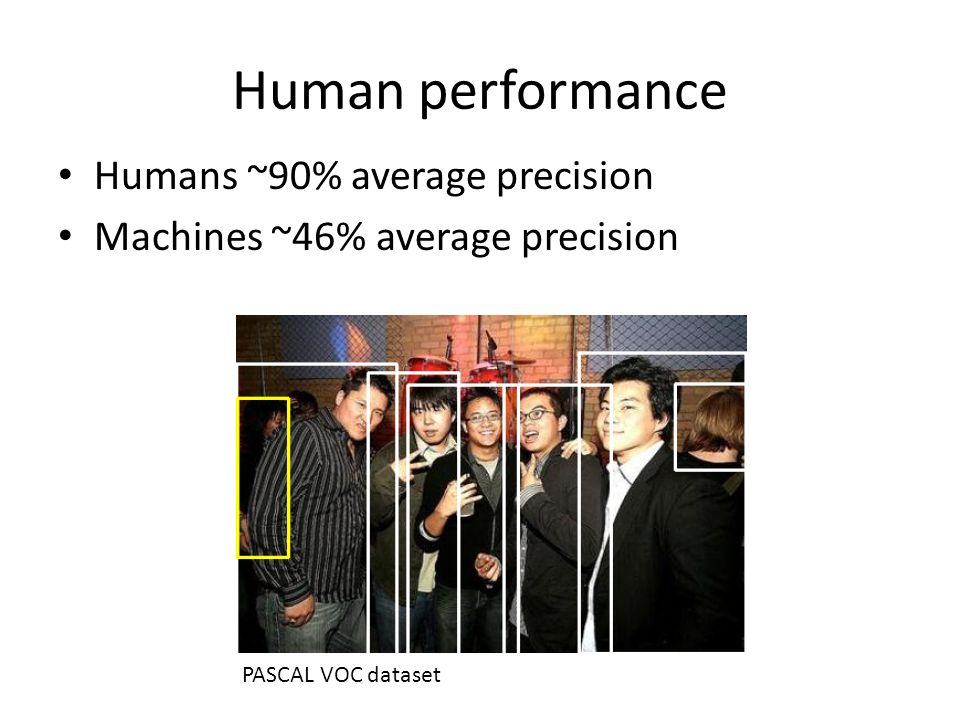Human performance Humans ~90% average precision Machines ~46% average precision PASCAL VOC dataset