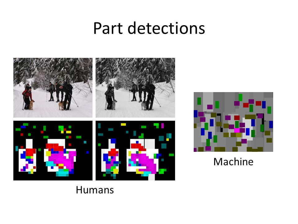Part detections Humans Machine