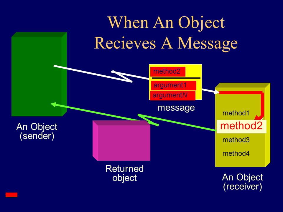 Messages and Methods An Object (receiver) method1 argumentN argument1 A Message: Method name + arguments method1 method2 method3 method4 An Object (sender)