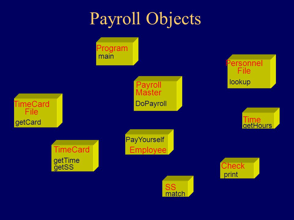Payroll Classes PayrollMaster Employee PersonnelFile TimeCard TimeCardFile Check SS# Hours