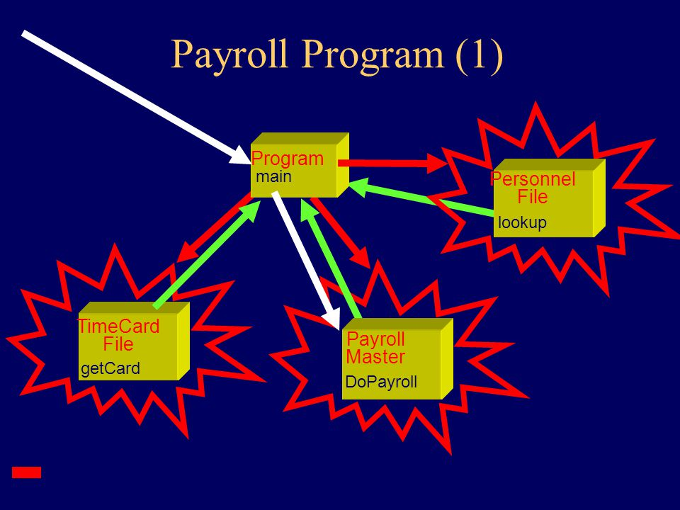 Payroll Objects TimeCard getSS getTime TimeCard File getCard Payroll Master DoPayroll Personnel File lookup SS match Time getHours Employee PayYourself Check print Program main