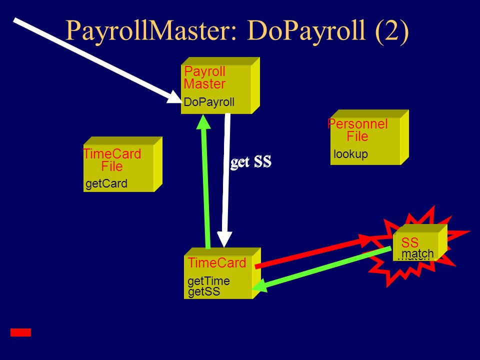 TimeCard File getCard Payroll Master DoPayroll Personnel File lookup TimeCard getSS getTime TimeCard getSS getTime TimeCard getSS getTime PayrollMaster: DoPayroll (1)