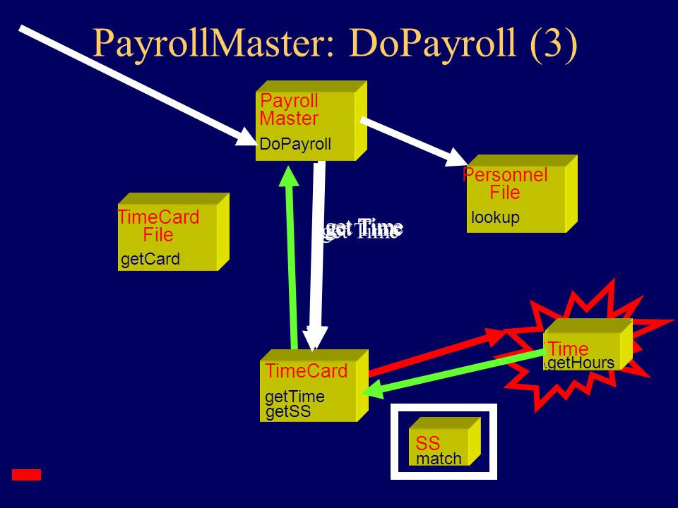 TimeCard getSS getTime TimeCard File getCard Payroll Master DoPayroll Personnel File lookup get SS SS match SS match get SS SS match get SS PayrollMaster: DoPayroll (2) get SS SS match