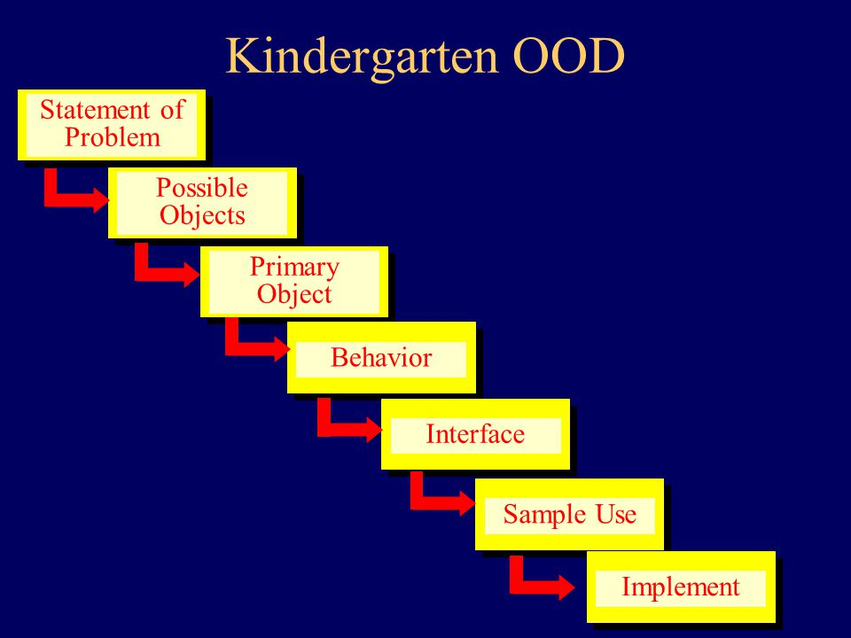 OOP and O-O Design Can t rush in and program Design phase needed even in simple problems –desirable in procedural programming –sine qua non in O-O world O-O design methodologies: –numerous –we ll consider just one simple one