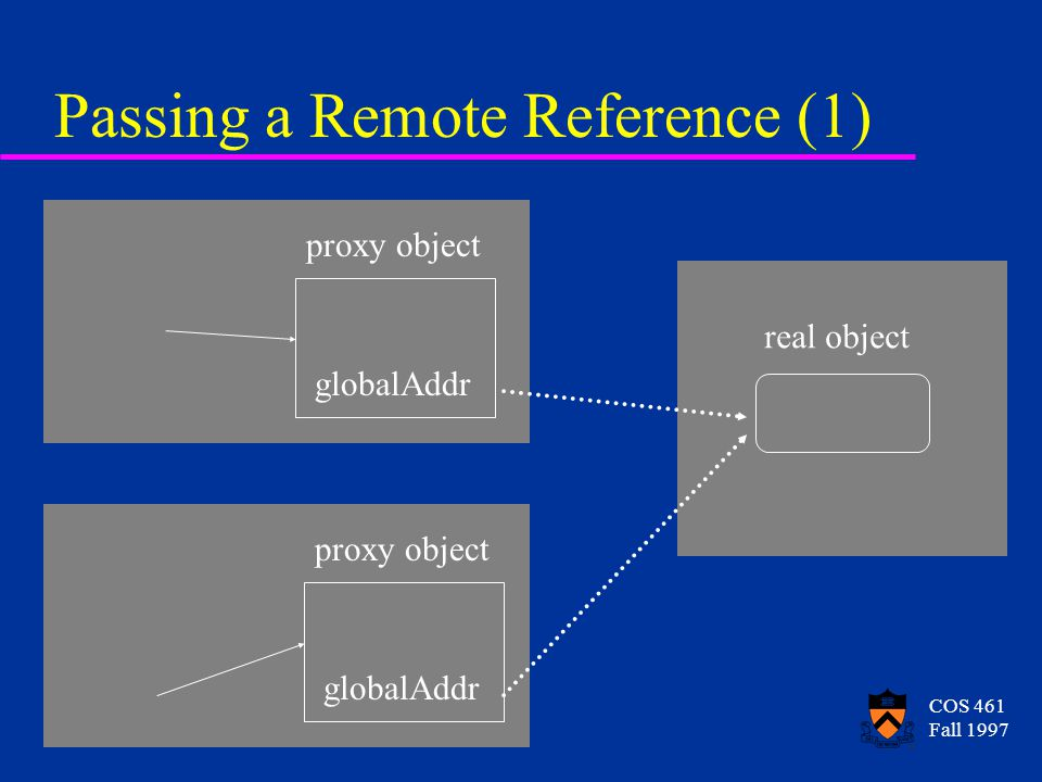 COS 461 Fall 1997 Passing a Remote Reference (1) real object proxy object globalAddr proxy object globalAddr