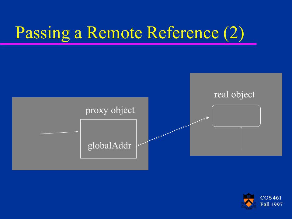 COS 461 Fall 1997 Passing a Remote Reference (2) proxy object globalAddr real object