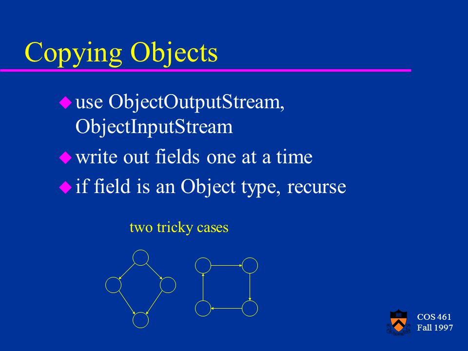 COS 461 Fall 1997 Copying Objects u use ObjectOutputStream, ObjectInputStream u write out fields one at a time u if field is an Object type, recurse two tricky cases