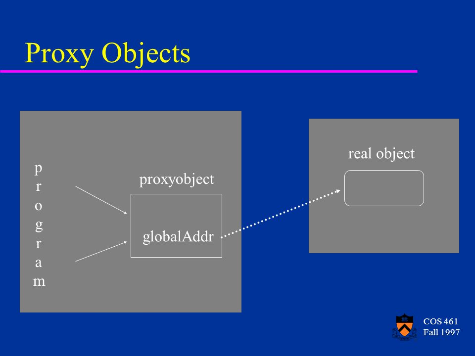 COS 461 Fall 1997 Proxy Objects proxyobject globalAddr real object programprogram